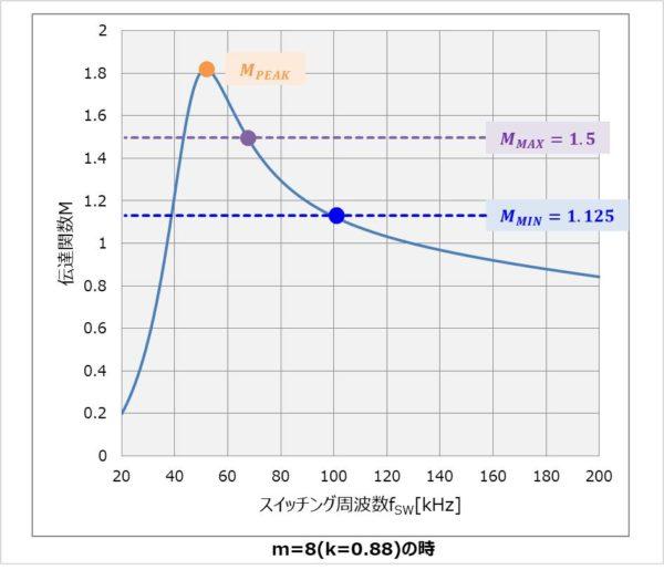 【LLCコンバータ】伝達関数Mのピーク値MPEAKを求める