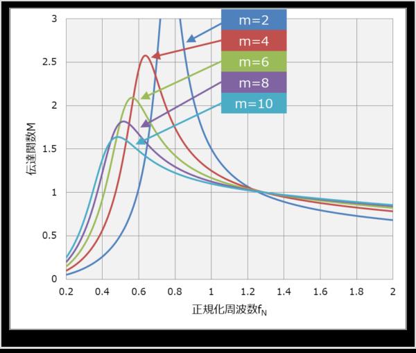 【LLCコンバータ】励磁インダクタンスと漏れインダクタンスの比mを選定する