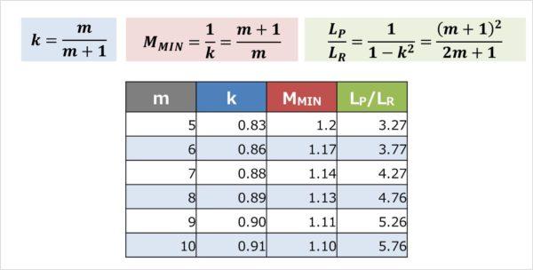 【LLCコンバータ】結合係数k、伝達関数Mの最小値MMIN、一次インダクタンスLPと励磁インダクタンスLMの比