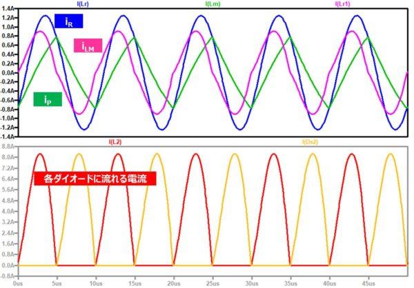 【LLCコンバータ】設計したパラメータにおけるシミュレーション結果