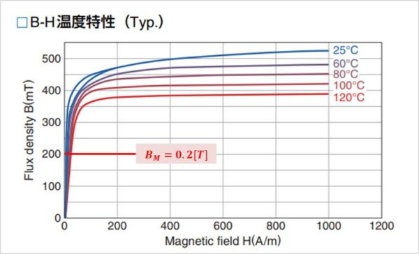 【LLCコンバータ】選定したコアの磁束密度BMの確認