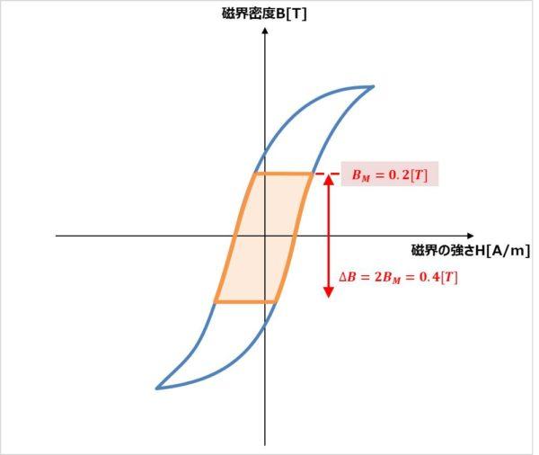 【LLCコンバータ】選定したコアの磁束密度BMの確認02