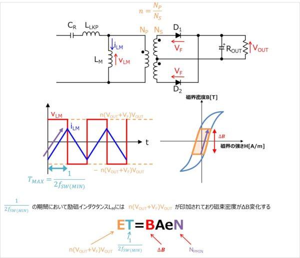 【LLCコンバータ】ET=BAeNの式を用いることで導出