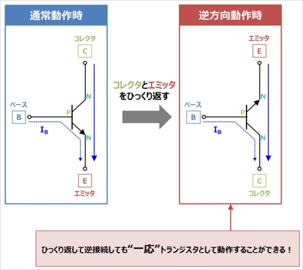 バイポーラトランジスタをひっくり返して逆接続したらどうなるのか?