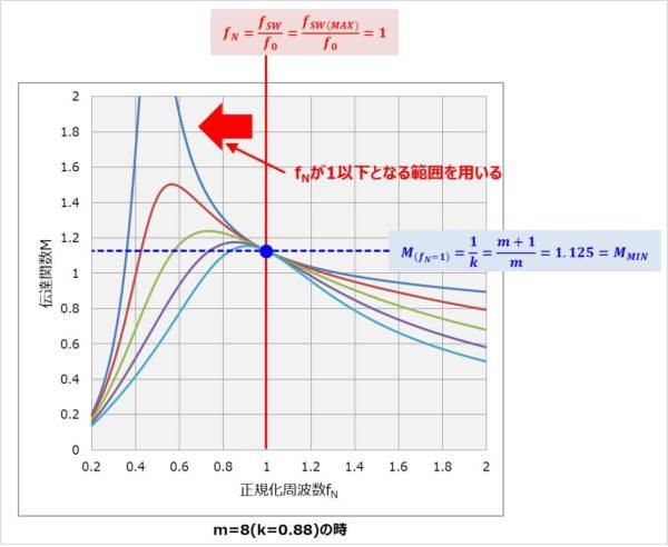 【LLCコンバータ】伝達関数Mの最小値MMINを求める