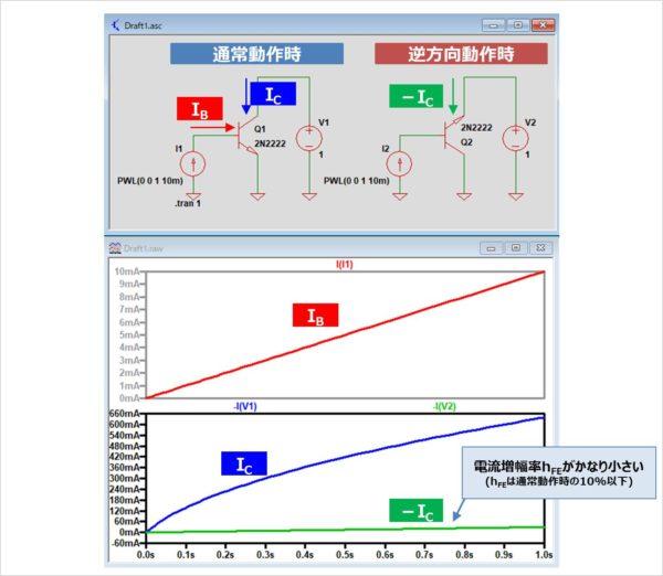 電流増幅率hFEがかなり小さい