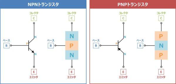 NPNトランジスタとPNPトランジスタ