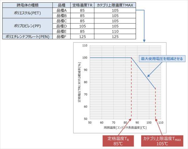 【フィルムコンデンサ】定格電圧の温度特性