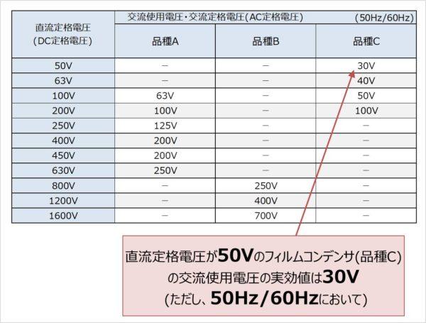 【フィルムコンデンサ】直流定格電圧のものを交流回路(AC回路)で使用する場合