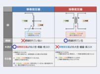 【単巻変圧器とは?】複巻変圧器との違いや特徴について!