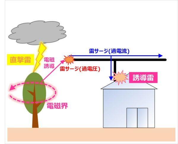 【誘導雷】電磁誘導による雷サージ