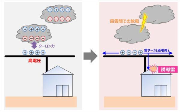 【誘導雷】静電誘導による雷サージ