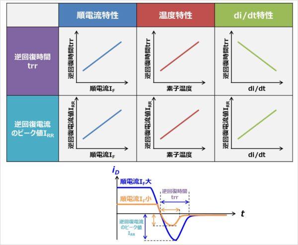 ダイオードの逆回復時間と逆回復電流のピーク値の特性