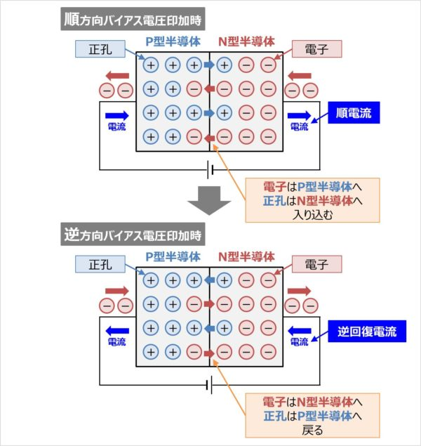 ダイオードの逆回復時間と逆回復電流の原理