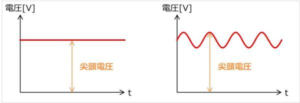 フィルムコンデンサの直流定格電圧(DC定格電圧)