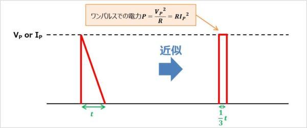 三角波をパルス波に変換