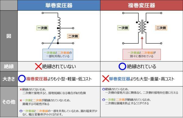 単巻変圧器と複巻変圧器の違い