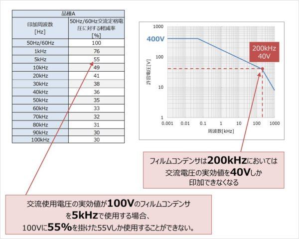 定格電圧の周波数特性(フィルムコンデンサを高周波で使用する場合)