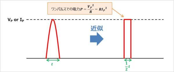 正弦波をパルス波に変換