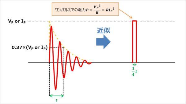 減衰振動波形をパルス波に変換
