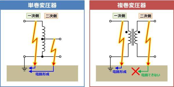 複巻変圧器は一線地絡(漏電)事故が発生しません