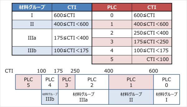 CTIと材料グループとPLCの関係