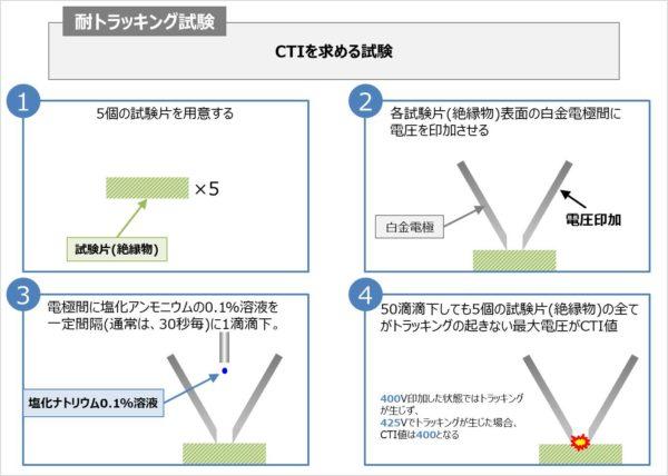 CTIを求める耐トラッキング試験