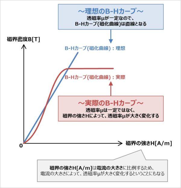 【透磁率の特徴】磁界の強さ(≒電流の大きさ)によって変化します