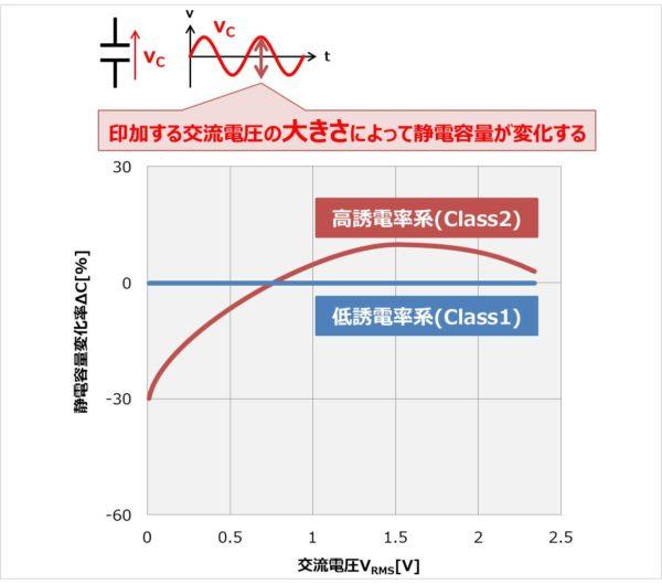 セラミックコンデンサの交流電圧振幅特性について