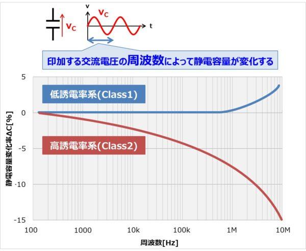 セラミックコンデンサの周波数特性について