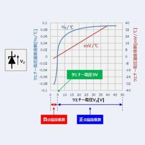 ツェナーダイオードの温度特性について!