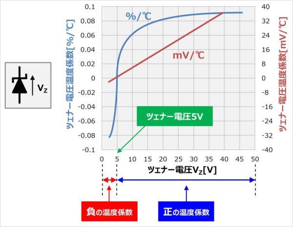 ツェナーダイオードの温度特性