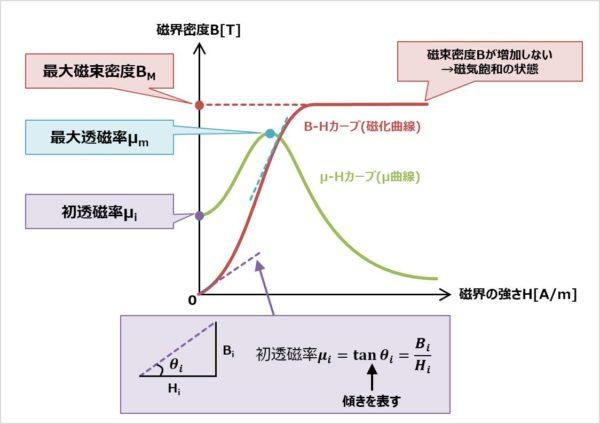 初透磁率μiと最大透磁率μmについて