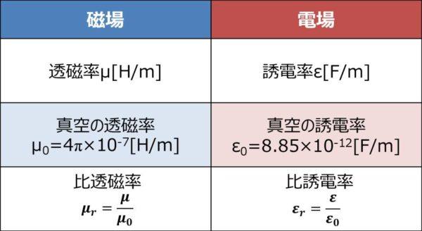 透磁率μと誘電率εは似ています