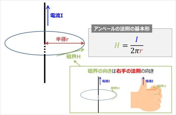 アンペールの法則の基本形