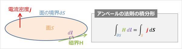 アンペールの法則の積分形