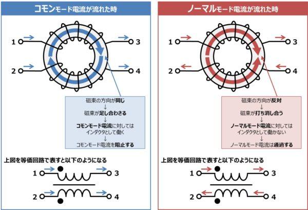 コモンモードチョークの働きと等価回路