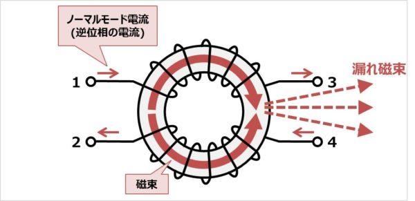 コモンモードチョークの漏れ磁束