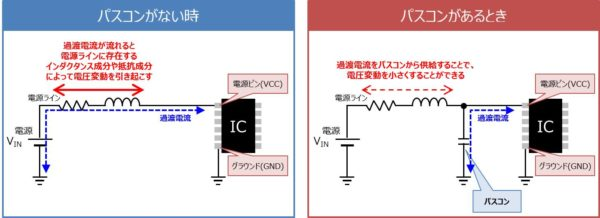 【バイパスコンデンサの役割】電源電圧の変動を防ぐ