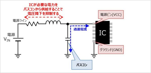 【バイパスコンデンサの役割】ICが必要な電力を補充する