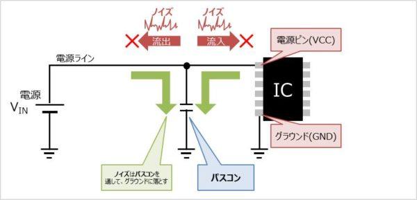 【バイパスコンデンサの役割】ICにノイズの流入する、ICからノイズが流出するのを防ぐ