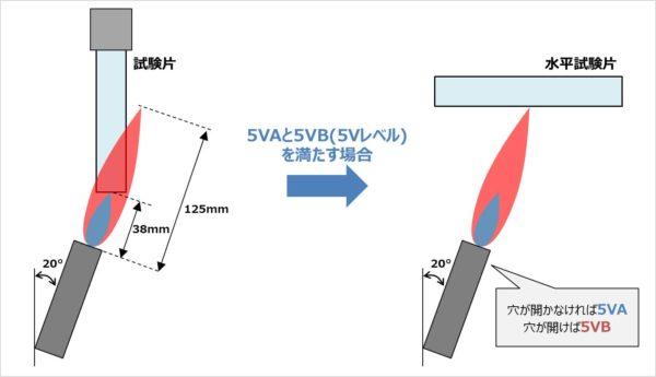 【難燃グレード】『5VA・5VB』の試験方法