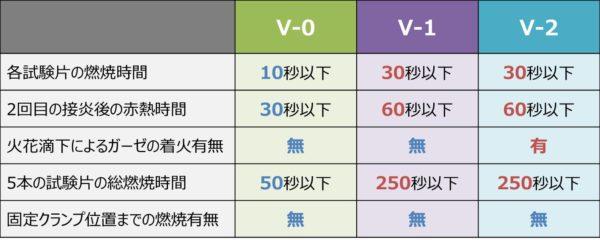 【難燃グレード】『V-2・V-1・V-0』の判定