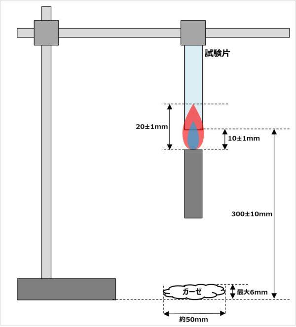 【難燃グレード】『V-2・V-1・V-0』の試験方法
