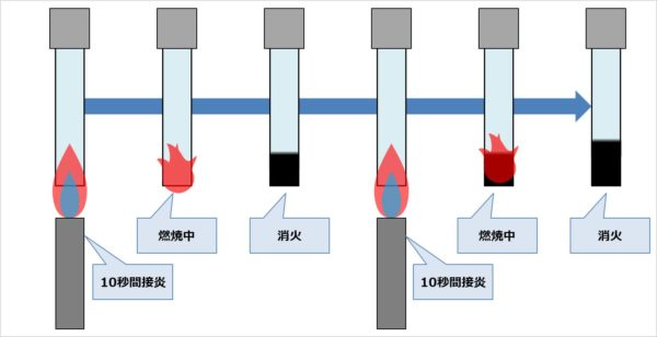 【難燃グレード】『V-2・V-1・V-0』の試験方法02