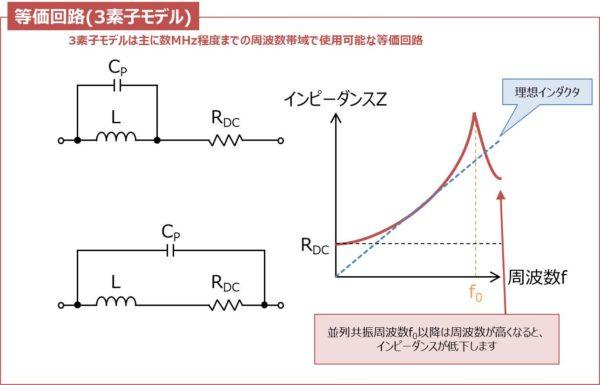 インダクタの等価回路(3素子モデル)と周波数特性