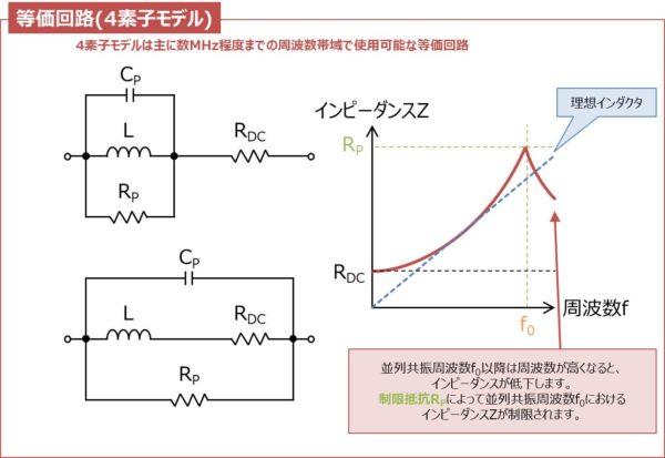 インダクタの等価回路(4素子モデル)と周波数特性