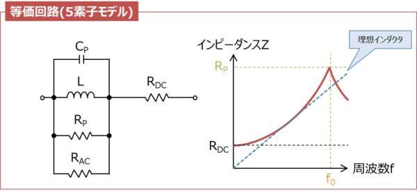 インダクタの等価回路(5素子モデル)と周波数特性