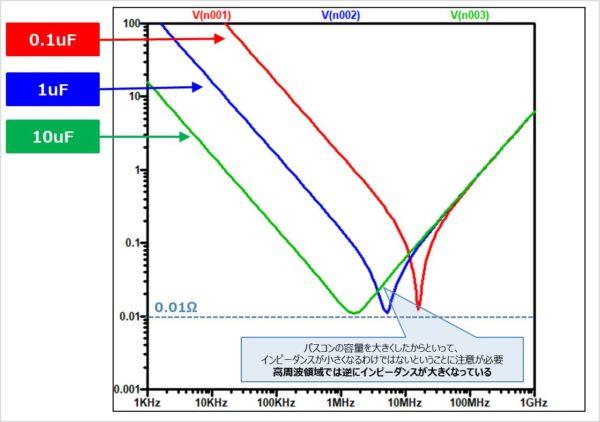 パスコンの周波数特性