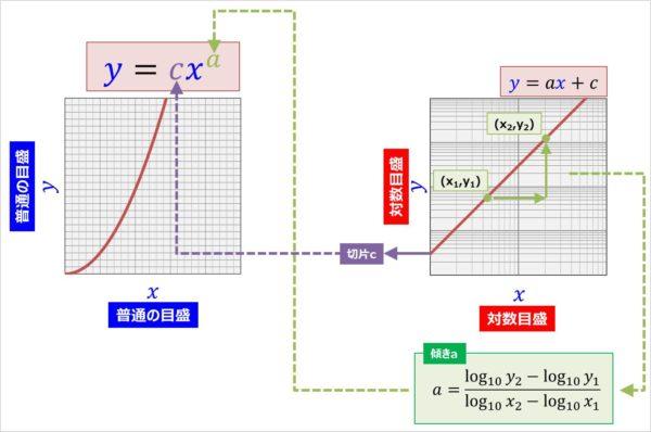 べき関数のaとcの求め方